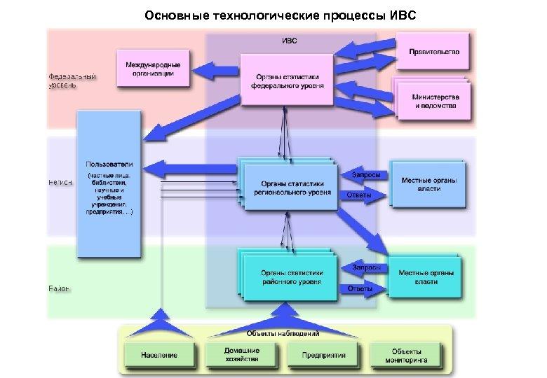 Основные технологические процессы ИВС
