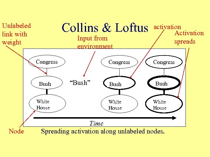 Collins & Loftus Unlabeled link with weight Input from environment Congress Bush White House