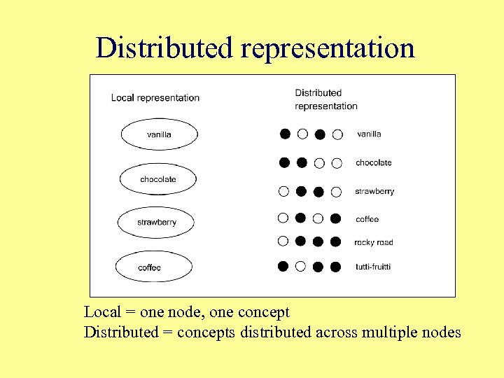 Distributed representation Local = one node, one concept Distributed = concepts distributed across multiple