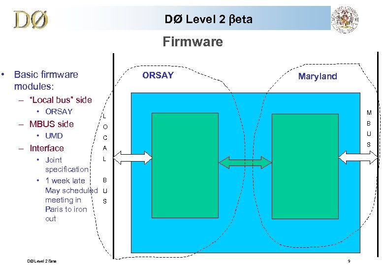 """DØ Level 2 beta Firmware • Basic firmware modules: ORSAY Maryland – """"Local bus"""""""