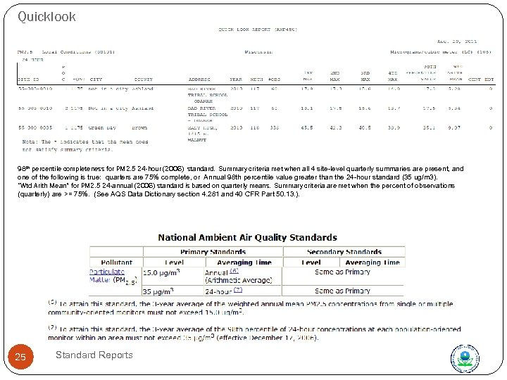 Quicklook 98 th percentile completeness for PM 2. 5 24 -hour (2006) standard. Summary