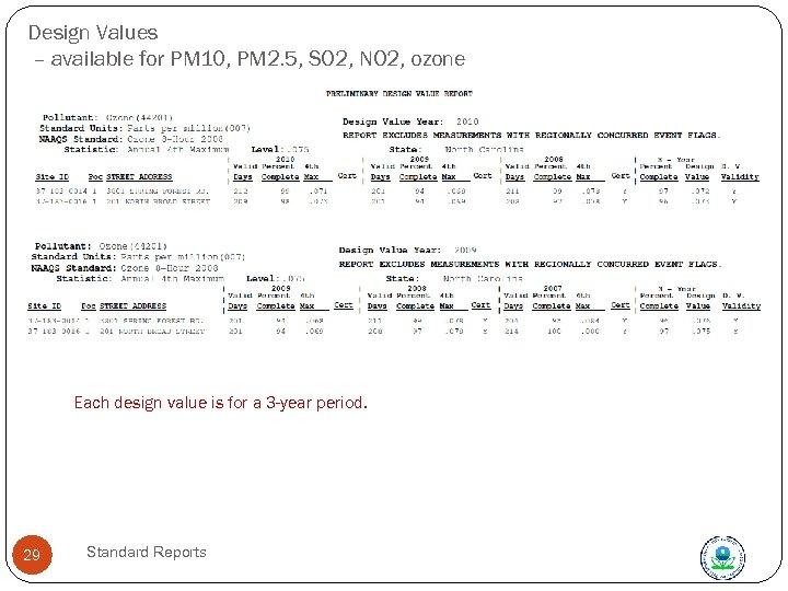 Design Values – available for PM 10, PM 2. 5, SO 2, NO 2,