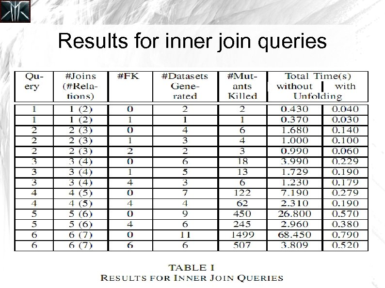 Results for inner join queries
