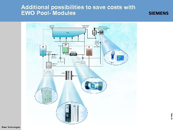 Additional possibilities to save costs with EWO Pool- Modules Slide 16 Water Technologies