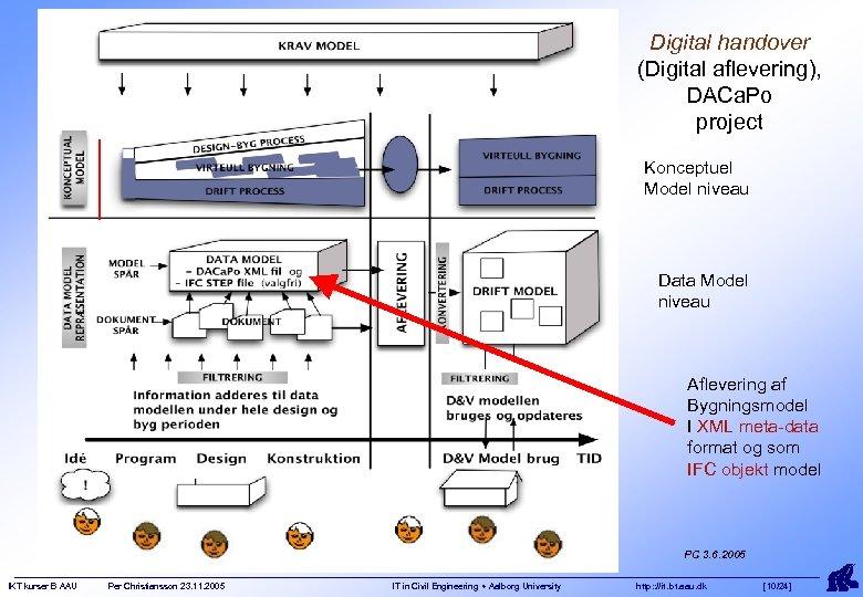 Digital handover (Digital aflevering), DACa. Po project Konceptuel Model niveau Data Model niveau Aflevering