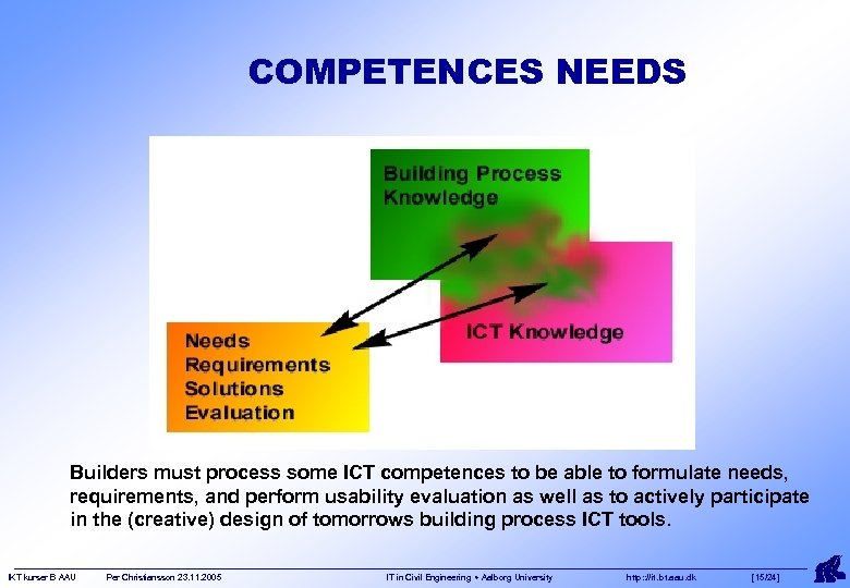 COMPETENCES NEEDS Builders must process some ICT competences to be able to formulate needs,