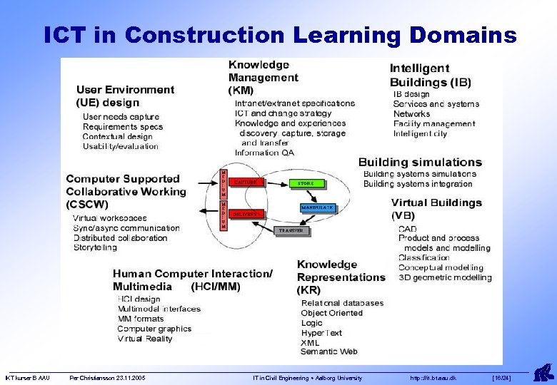 ICT in Construction Learning Domains IKT kurser B AAU Per Christiansson 23. 11. 2005