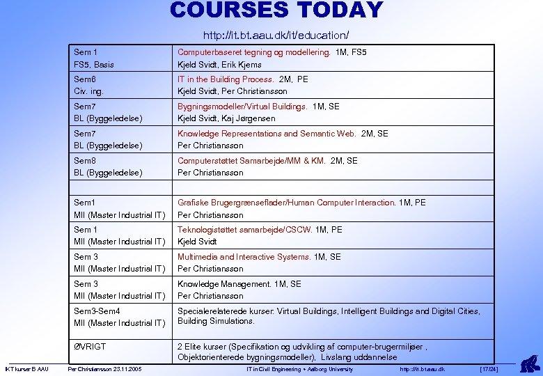 COURSES TODAY http: //it. bt. aau. dk/it/education/ Sem 1 FS 5, Basis Sem 6