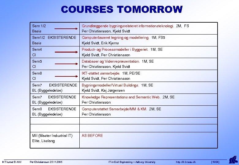 COURSES TOMORROW Sem 1/2 Basis Sem 1/2 EKSISTERENDE Basis Computerbaseret tegning og modellering. 1