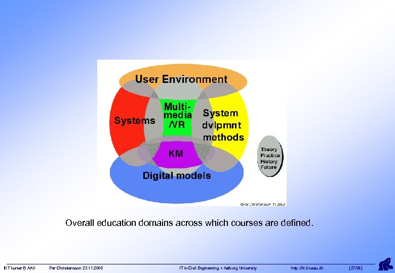Overall education domains across which courses are defined. IKT kurser B AAU Per Christiansson