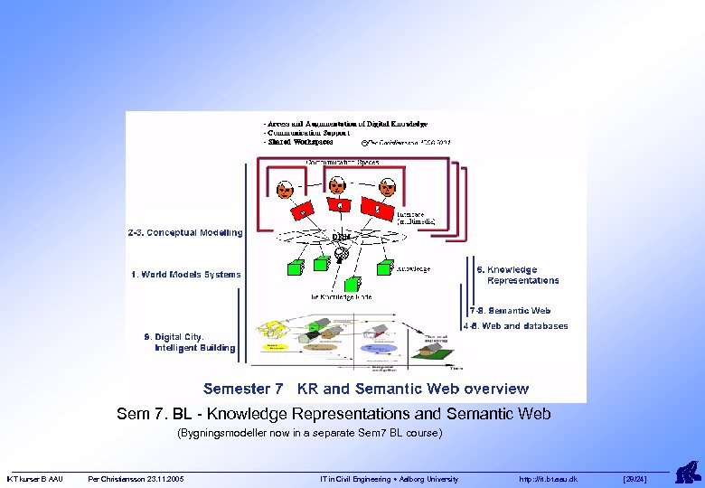 Sem 7. BL - Knowledge Representations and Semantic Web (Bygningsmodeller now in a separate