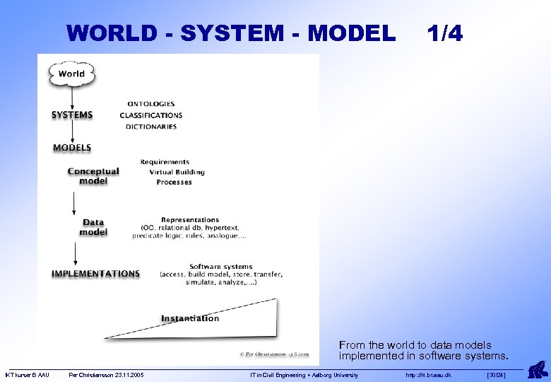 WORLD - SYSTEM - MODEL 1/4 From the world to data models implemented in