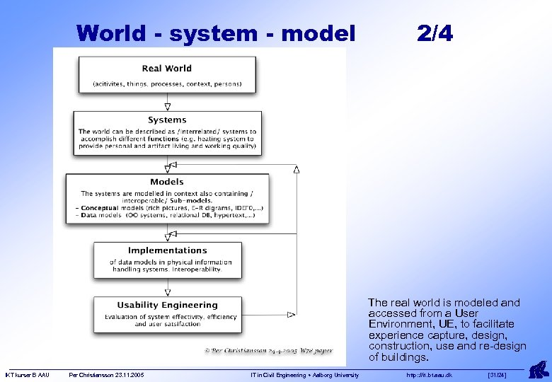 World - system - model 2/4 The real world is modeled and accessed from