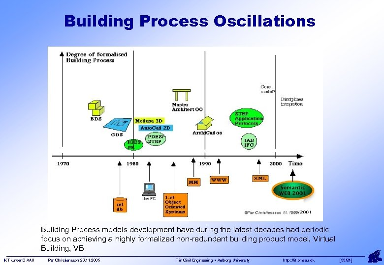 Building Process Oscillations Building Process models development have during the latest decades had periodic