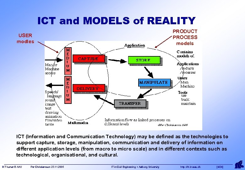 ICT and MODELS of REALITY PRODUCT PROCESS models USER modles ICT (Information and Communication