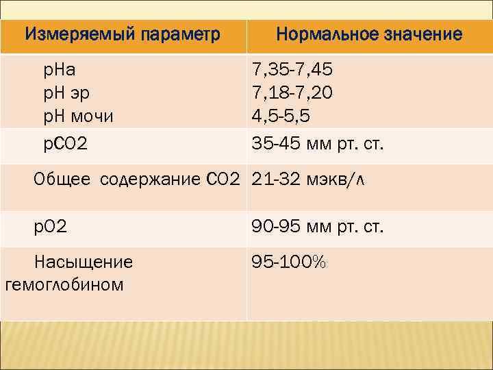 Измеряемый параметр р. На р. Н эр р. Н мочи р. СО 2 Нормальное