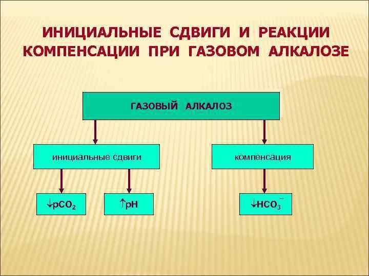 ИНИЦИАЛЬНЫЕ СДВИГИ И РЕАКЦИИ КОМПЕНСАЦИИ ПРИ ГАЗОВОМ АЛКАЛОЗЕ ГАЗОВЫЙ АЛКАЛОЗ инициальные сдвиги р. СО