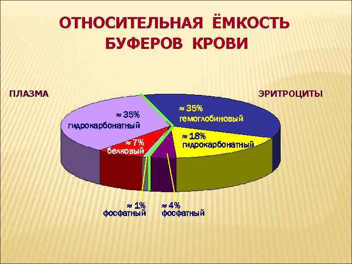 ОТНОСИТЕЛЬНАЯ ЁМКОСТЬ БУФЕРОВ КРОВИ ПЛАЗМА ЭРИТРОЦИТЫ 35% гидрокарбонатный 7% белковый 1% фосфатный 35% гемоглобиновый