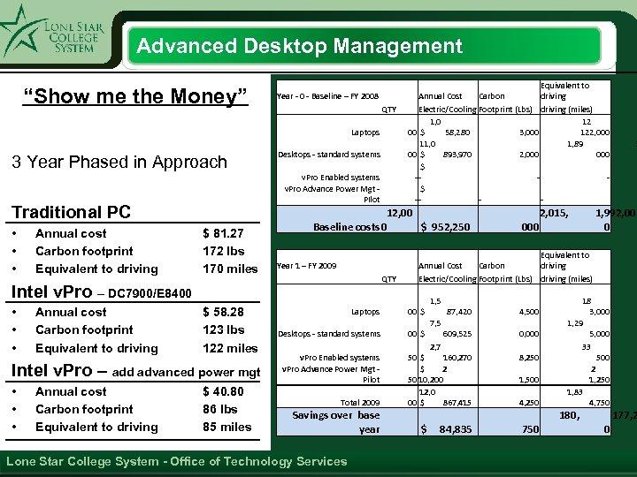 """Advanced Desktop Management """"Show me the Money"""" Year - 0 - Baseline – FY"""