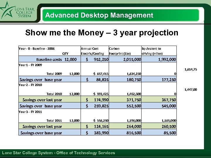 Advanced Desktop Management Show me the Money – 3 year projection Year - 0