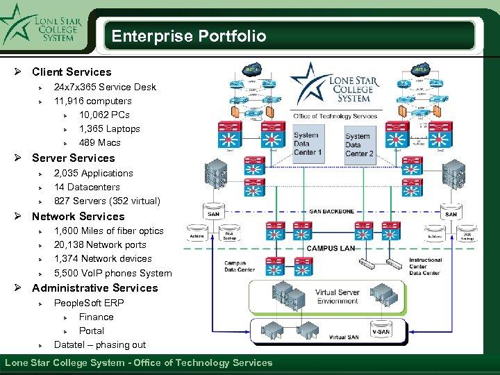 Enterprise Portfolio Ø Client Services Ø Ø 24 x 7 x 365 Service Desk