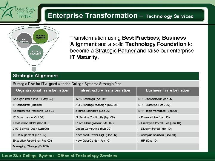 Enterprise Transformation – Technology Services Best Practices Business Alignment Technology Foundation Transformation using Best