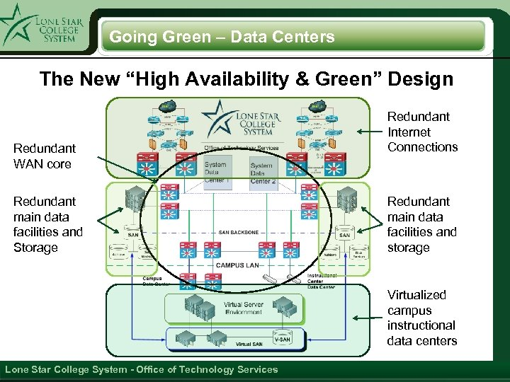 "Going Green – Data Centers The New ""High Availability & Green"" Design Redundant WAN"