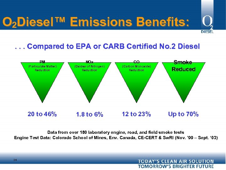 O 2 Diesel™ Emissions Benefits: . . . Compared to EPA or CARB Certified