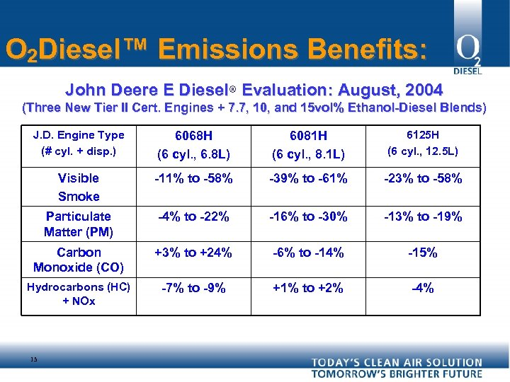 O 2 Diesel™ Emissions Benefits: John Deere E Diesel® Evaluation: August, 2004 (Three New