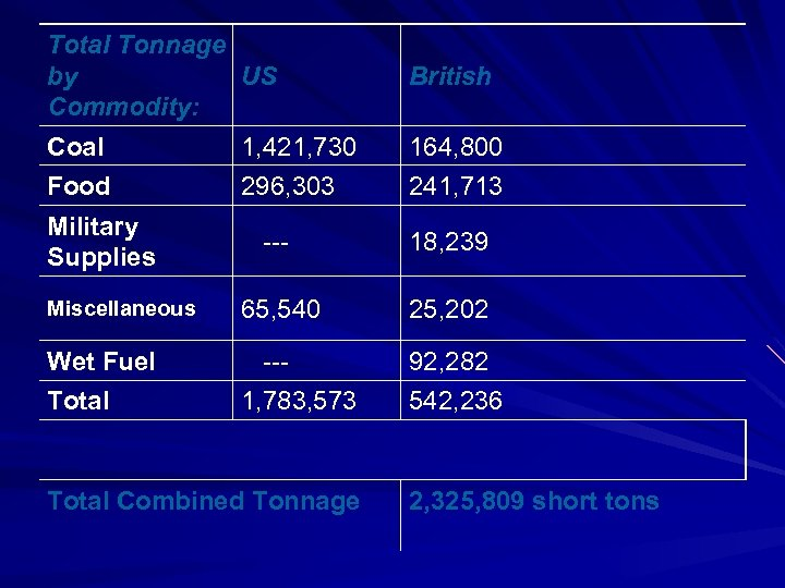 Total Tonnage by US Commodity: British Coal 1, 421, 730 164, 800 Food 296,