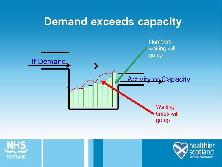 Demand exceeds capacity If Demand > Numbers waiting will go up Activity or Capacity