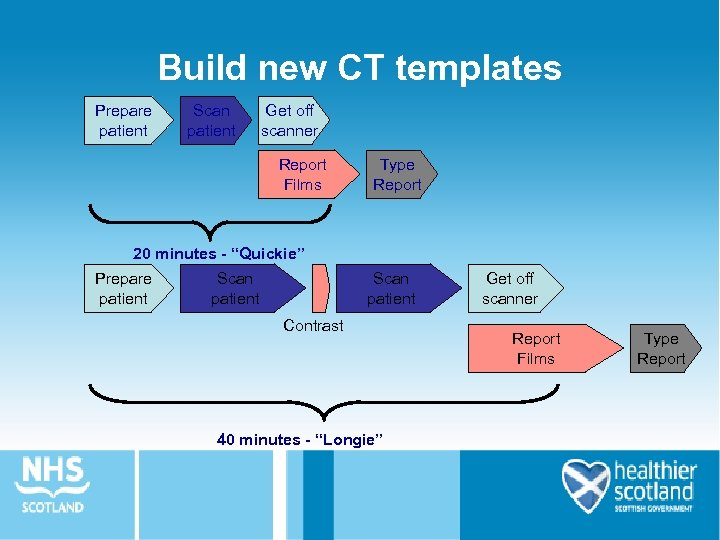 Build new CT templates Prepare patient Scan patient Get off scanner Report Films Type