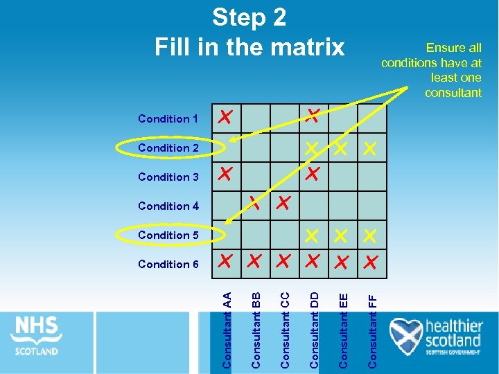 Step 2 Fill in the matrix x Condition 4 Consultant FF Consultant EE Condition