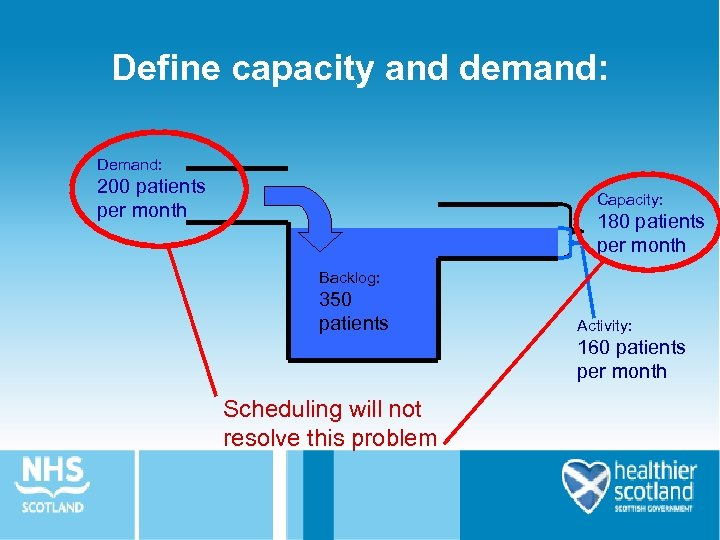 Define capacity and demand: Demand: 200 patients per month Capacity: 180 patients per month