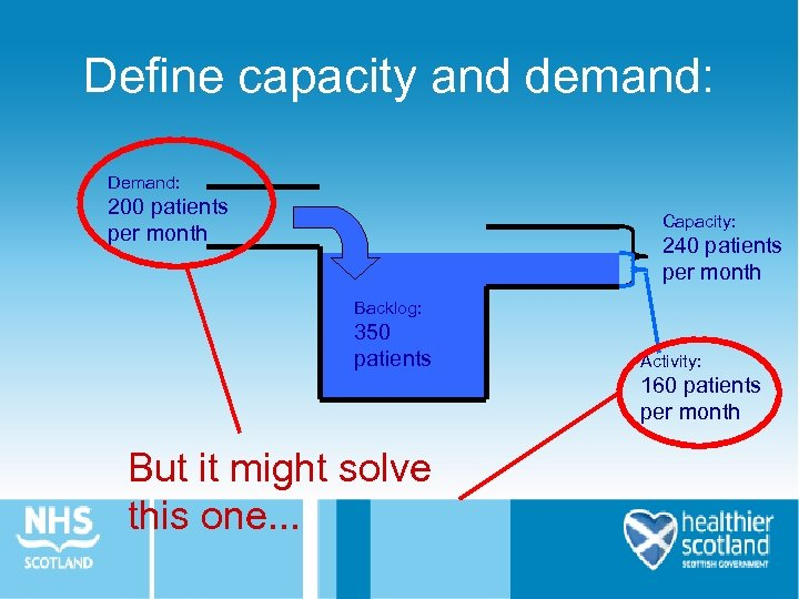 Define capacity and demand: Demand: 200 patients per month Capacity: 240 patients per month