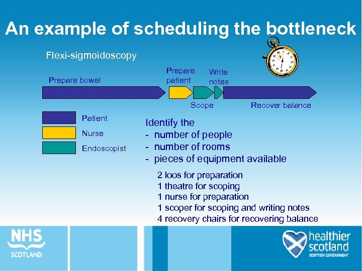 An example of scheduling the bottleneck Flexi-sigmoidoscopy Prepare bowel Prepare patient Write notes Scope