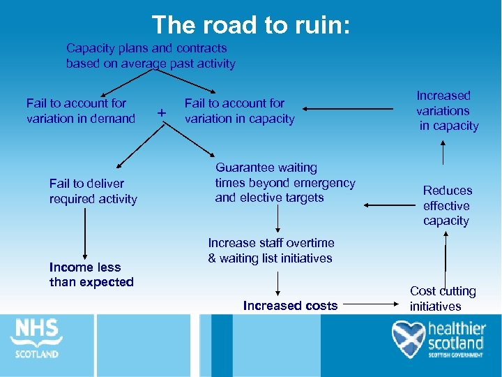The road to ruin: Capacity plans and contracts based on average past activity Fail