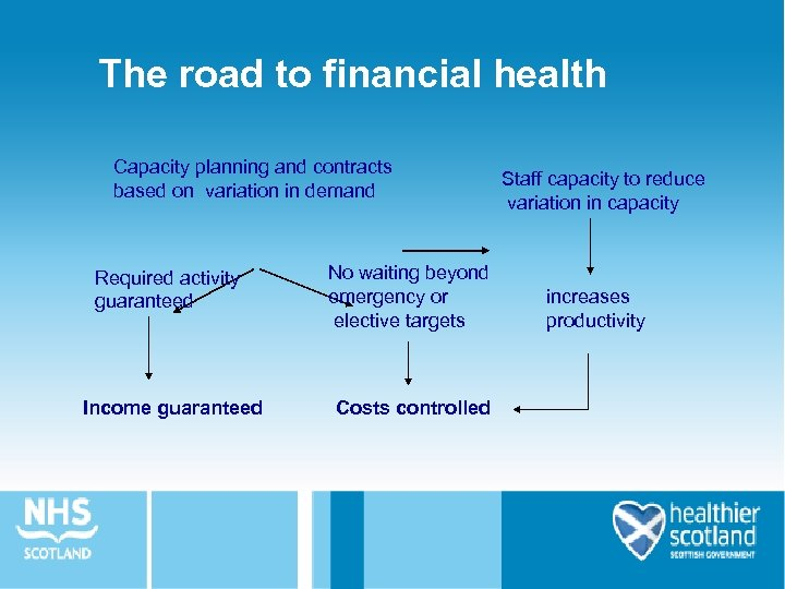 The road to financial health Capacity planning and contracts based on variation in demand