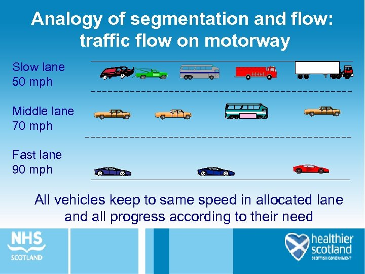 Analogy of segmentation and flow: traffic flow on motorway Slow lane 50 mph Middle
