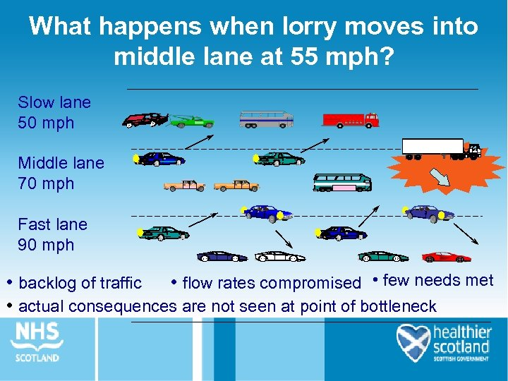 What happens when lorry moves into middle lane at 55 mph? Slow lane 50