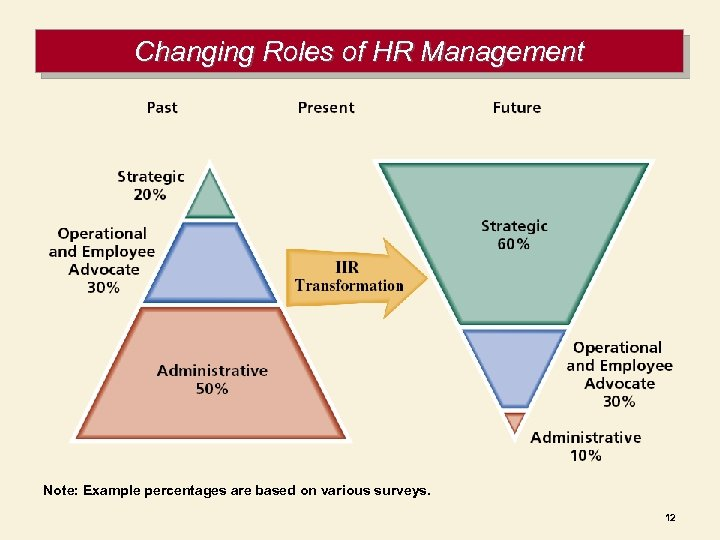 Changing Roles of HR Management Note: Example percentages are based on various surveys. 12