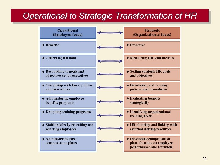Operational to Strategic Transformation of HR 14
