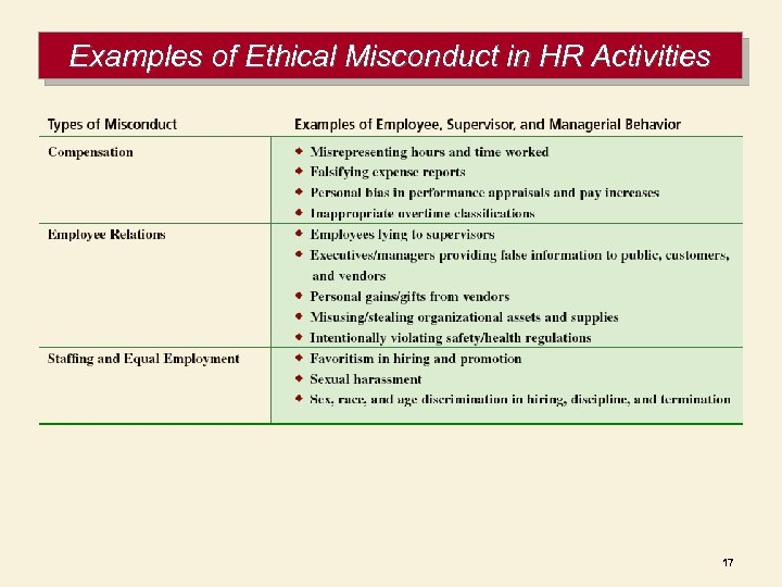Examples of Ethical Misconduct in HR Activities 17