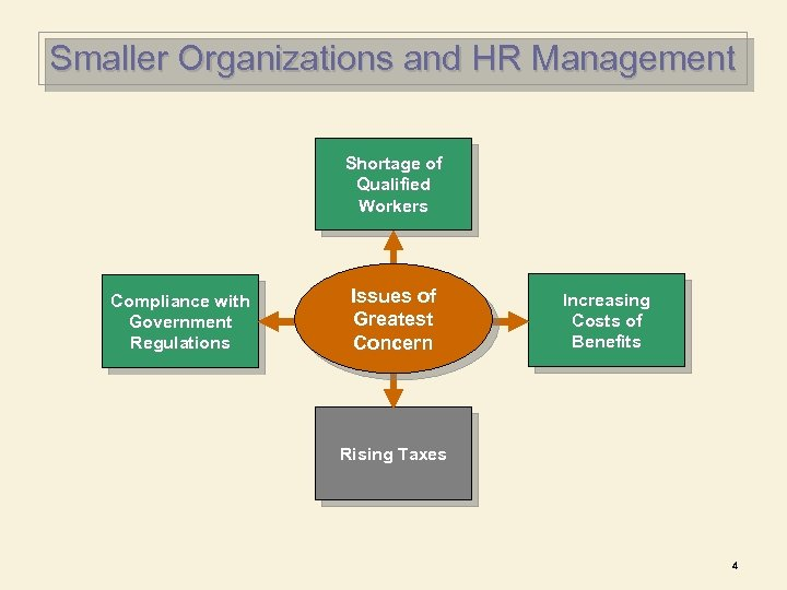 Smaller Organizations and HR Management Shortage of Qualified Workers Compliance with Government Regulations Issues