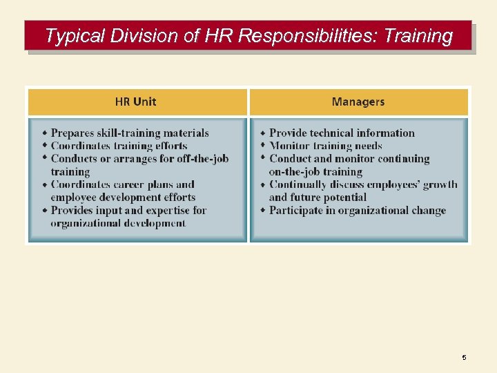 Typical Division of HR Responsibilities: Training 5