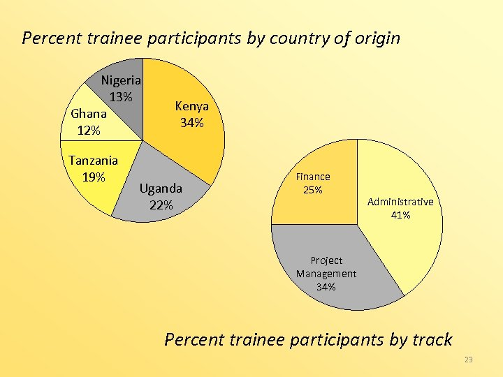 Percent trainee participants by country of origin Nigeria 13% Ghana 12% Tanzania 19% Kenya