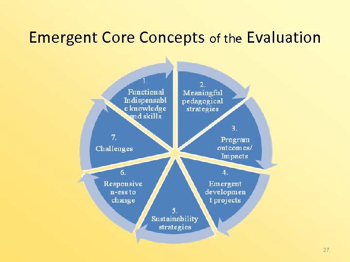Emergent Core Concepts of the Evaluation 27