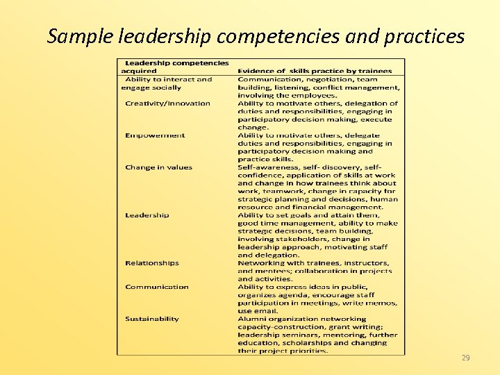 Sample leadership competencies and practices 29