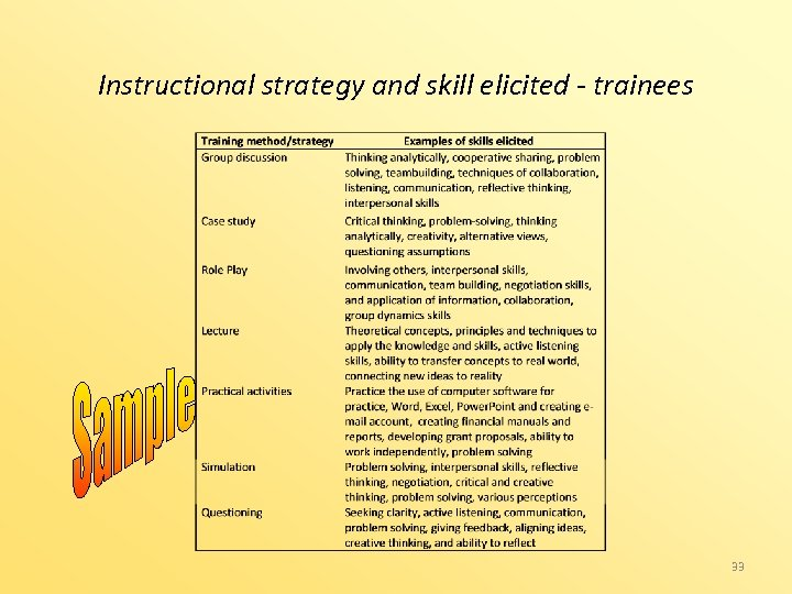 Instructional strategy and skill elicited - trainees 33