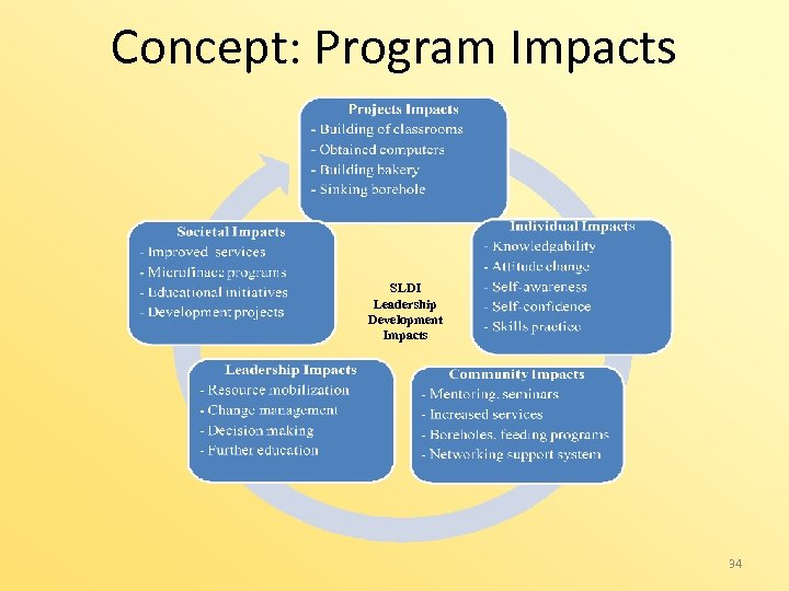 Concept: Program Impacts SLDI Leadership Development Impacts 34